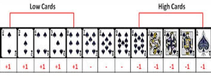 Como contar cartas en poker juegos Thunderkick Casumo-473750