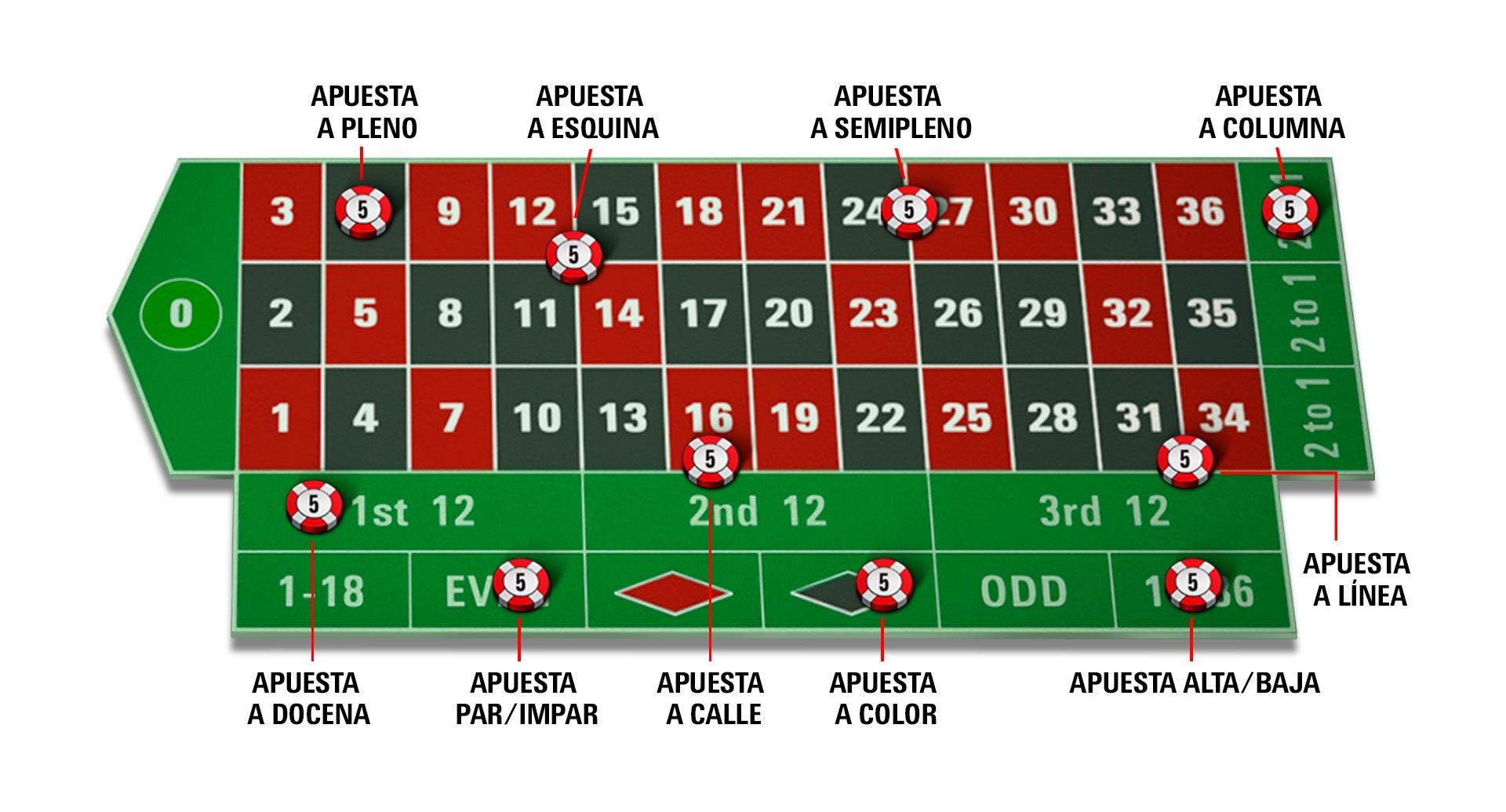 Ventajas para jugador jugar ruleta americana en linea gratis-622738