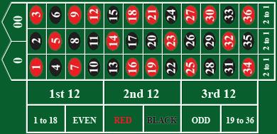 Casino online GTECH ruleta americana-26947