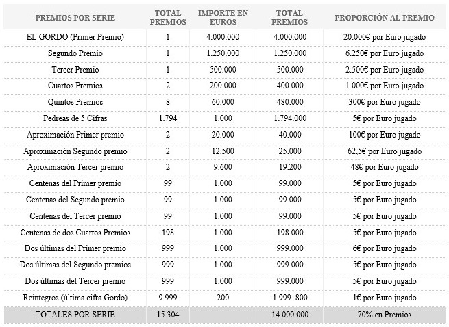 Tragamonedas de Spielo loteria de navidad premios-301294