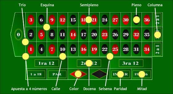 Ruleta americana online gratis giros casino Rosario-740491
